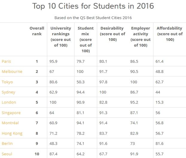 10 เมืองทั่วโลก ที่มีระบบการศึกษาดีที่สุด 2016