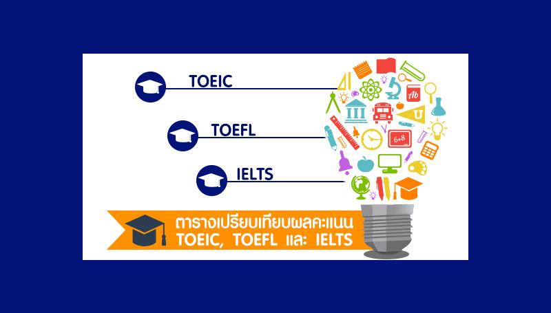 toefl การทำงาน การสอบ IELTS การสอบ TOEIC ข้อสอบ IELTS สอบภาษาอังกฤษ