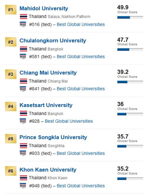อันดับมหาวิทยาลัยไทย โดย US News Best Global Universities 2017