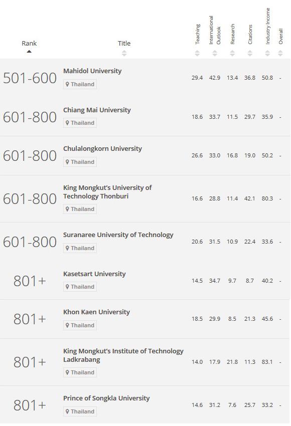 การจัดอันดับคณะวิศวกรรมศาสตร์ ที่ดีที่สุดในไทย 2016-2017 โดย THE