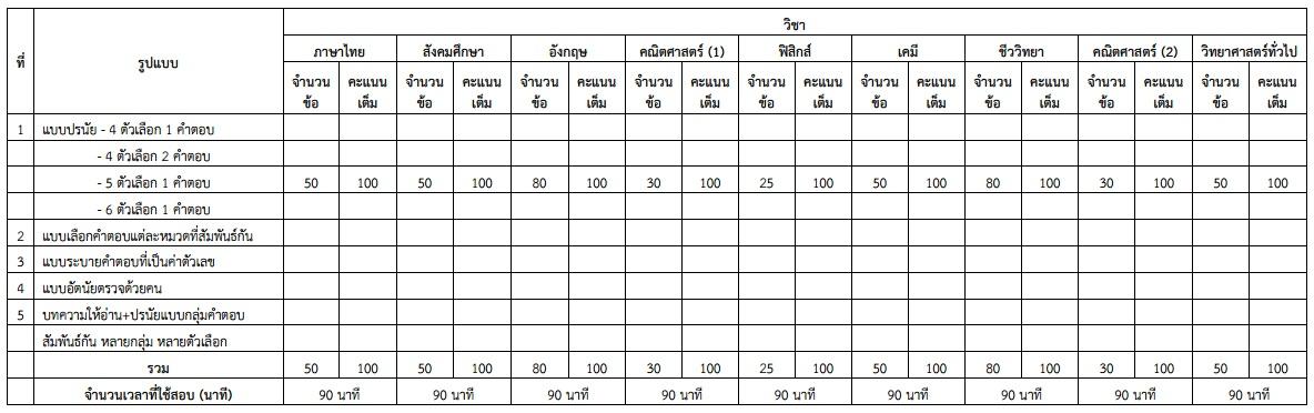 รูปแบบข้อสอบและจำนวนข้อสอบ
