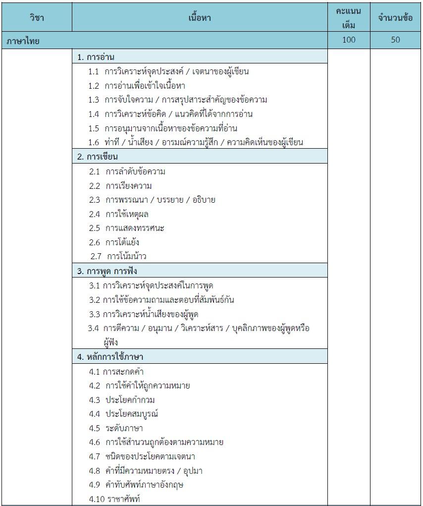 วิชาภาษาไทย