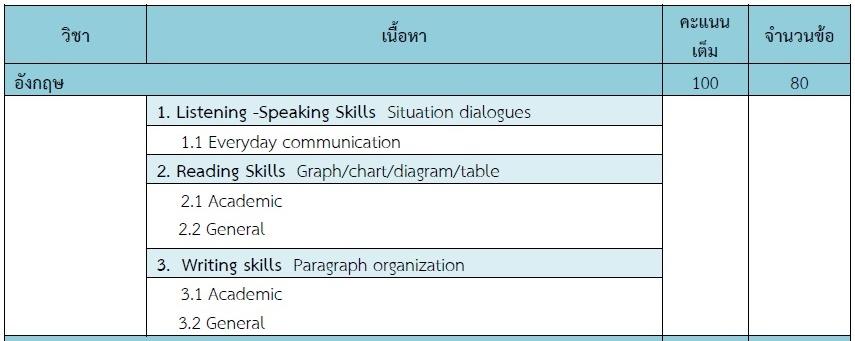 วิชาภาษาอังกฤษ