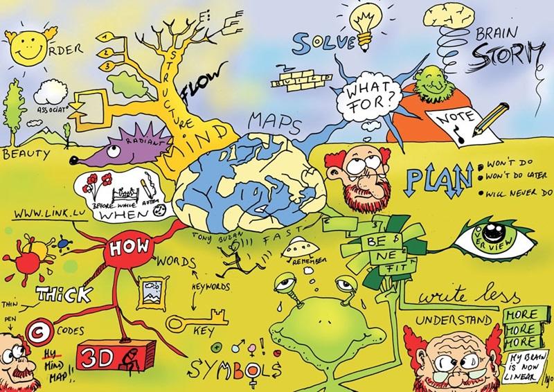 Mind Mapping แผนภูมิความคิด