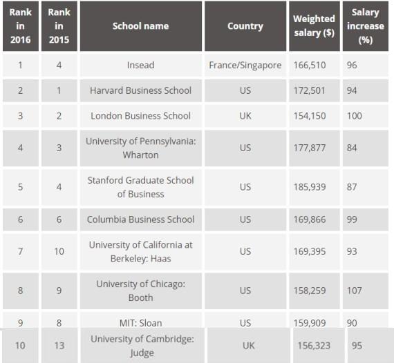 10 อันดับโรงเรียน-มหาวิทยาลัยบริหารธุรกิจที่ดีที่สุดในโลก ปี 2016