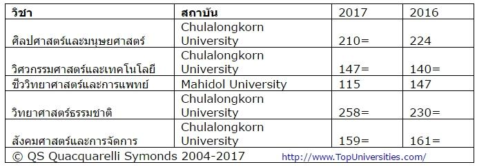 QS World University Rankings by Subject ประจำปี 2017