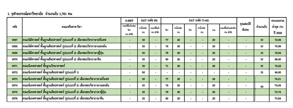เกณฑ์การคัดเลือกแอดมิชชัน จุฬาฯ ปีการศึกษา 2560