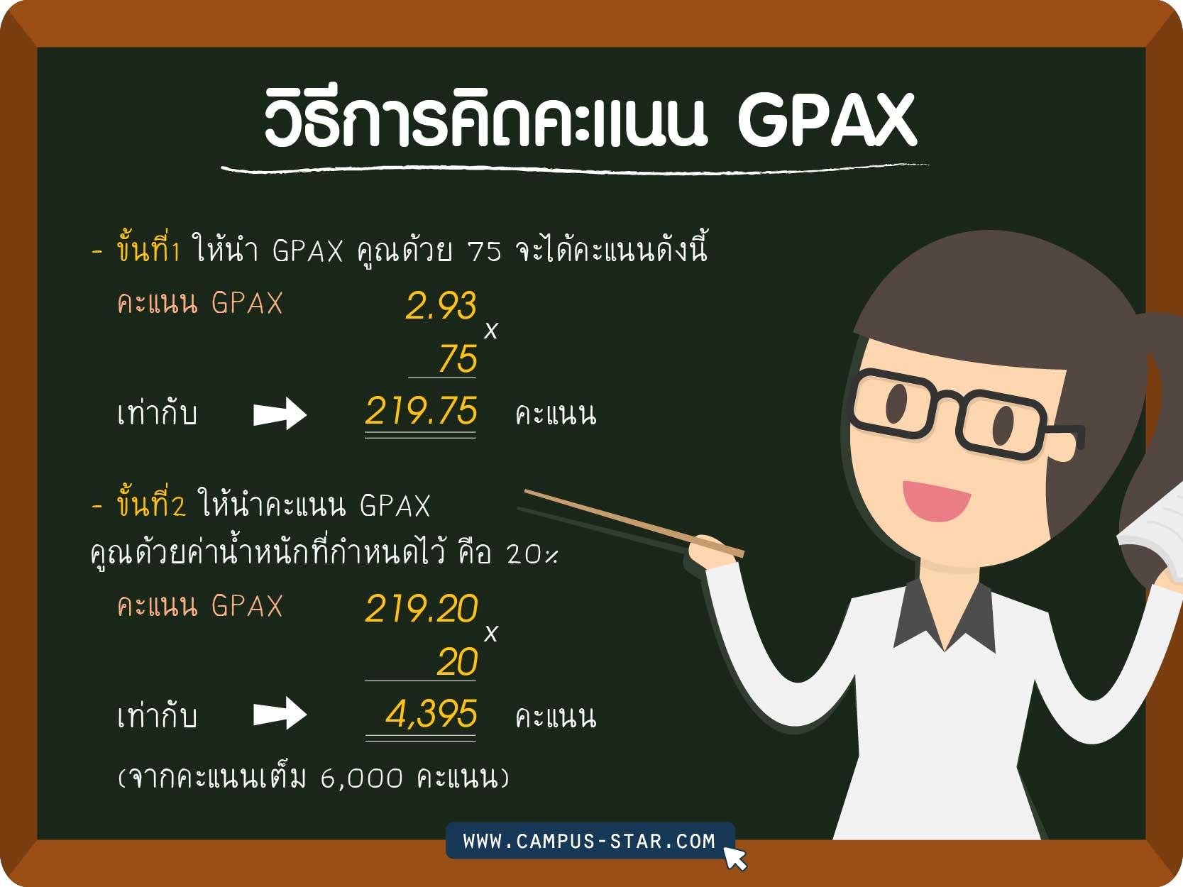วิธีการคิดคะแนน GPAX