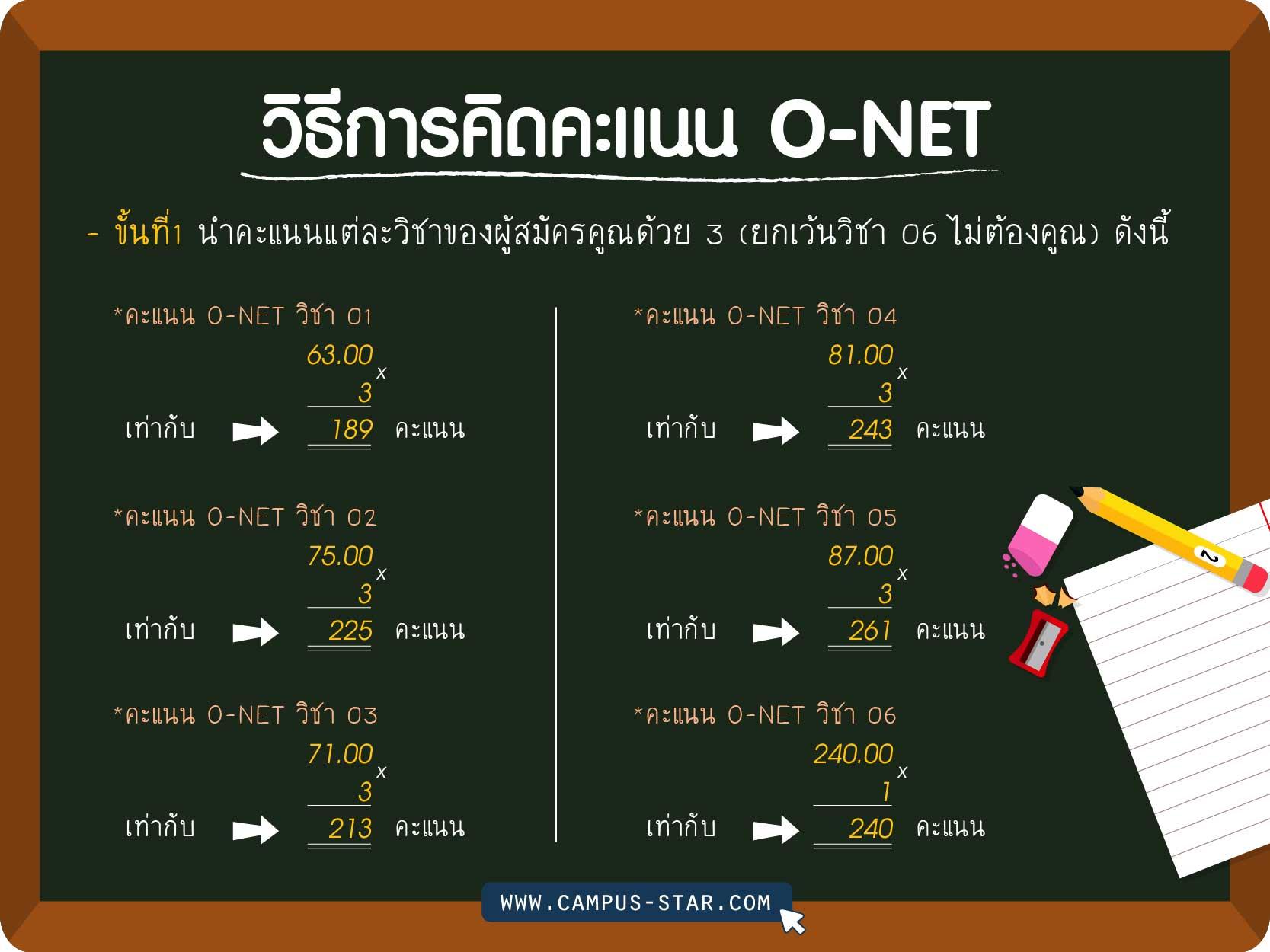 วิธีการคิดคะแนน O-Net