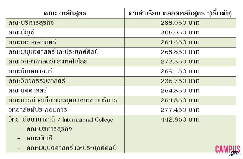 มหาวิทยาลัยหอการค้าไทย