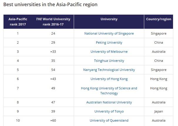 การจัดอันดับ มหาวิทยาลัยดีที่สุดในภูมิภาคเอเชีย-แปซิฟิก