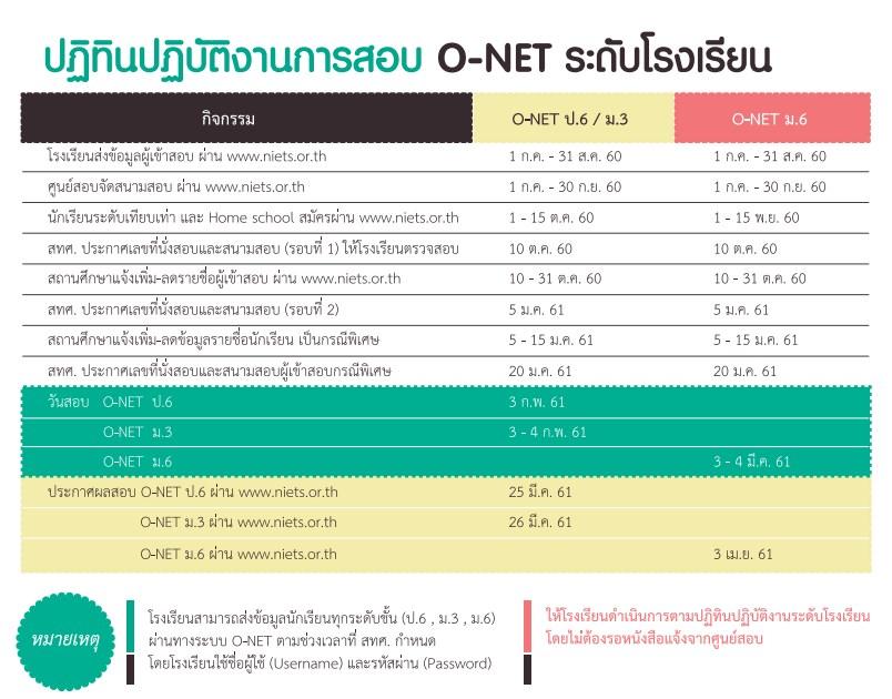 ตารางสอบ O-NET ปี 60