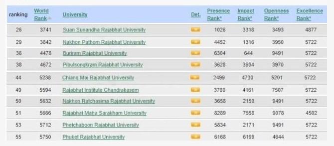 มหาวิทยาลัยราชภัฏ