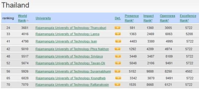 กลุ่มมหาวิทยาลัยเทคโนโลยีราชมงคล