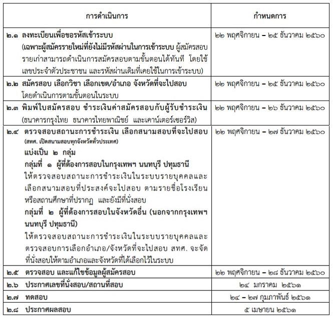 กำหนดการ GAT/PAT ประจำปีการศึกษา 2561