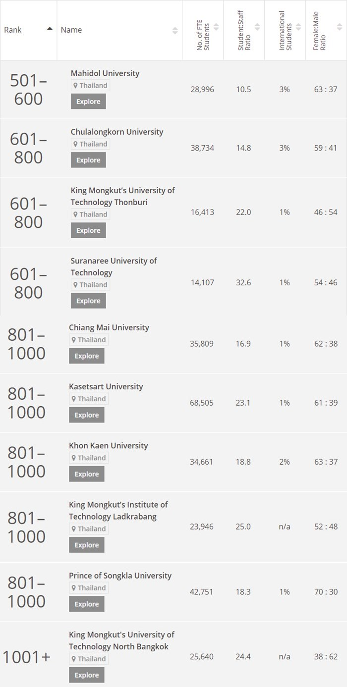 Times Higher Education World University Rankings 2018