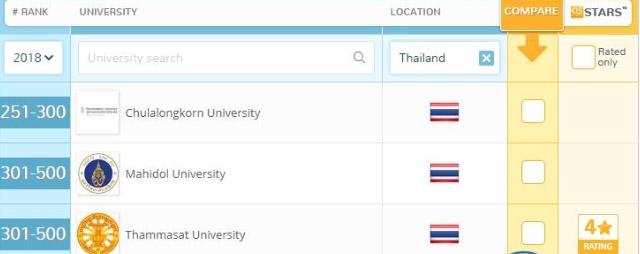 การจัดอันดับ มหาวิทยาลัยโลกด้านคุณภาพของบัณฑิต 2018