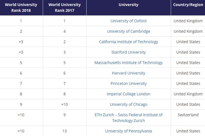สำหรับ 10 อันดับมหาวิทยาลัยชั้นนำของโลก ประจำปี 2018ได้แก่