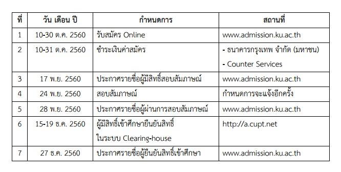 กำหนดการ โครงการช้างเผือก มหาวิทยาลัยเกษตรศาสตร์ ปีการศึกษา 2561