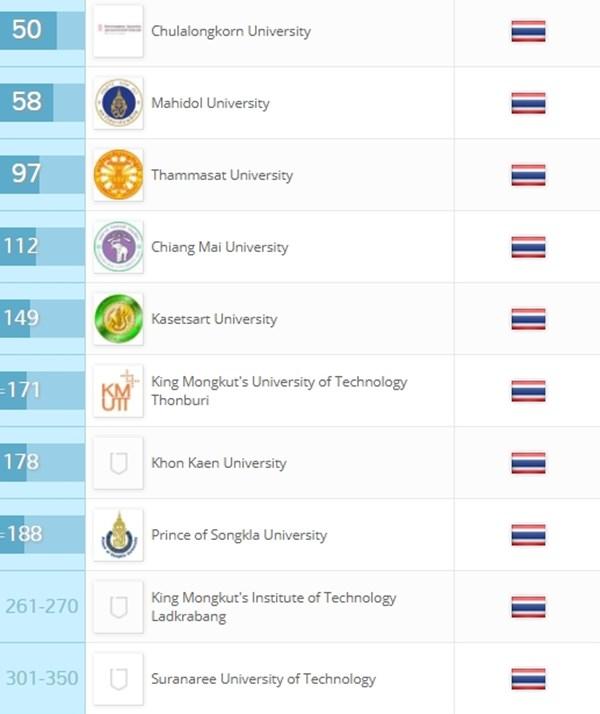10 อันดับมหาวิทยาลัยไทย ที่ดีที่สุดในเอเชีย 2018