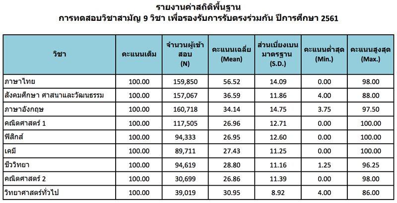 ตารางแสดง : คะแนนสูงสุด-ต่ำสุด คะแนนเฉลี่ย วิชาสามัญ 9 วิชา ประจำปี 2561