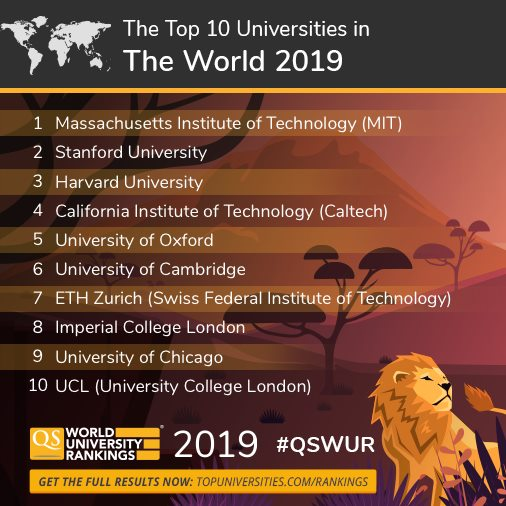 10 อันดับแรก QS World University Rankings 2019