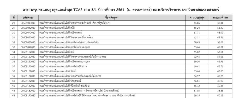 มาแล้ว คะแนนสูง-ต่ำ TCAS61 รอบ 3/1 จุฬาฯ - ธรรมศาสตร์