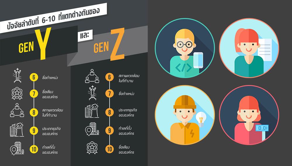 Gen Y Gen Z