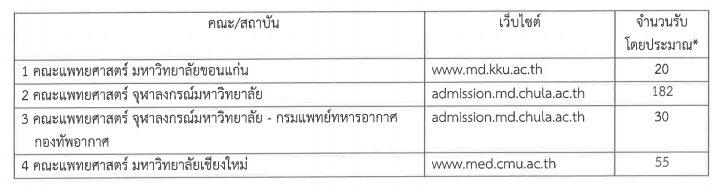 รายละเอียด กสพท TCAS62