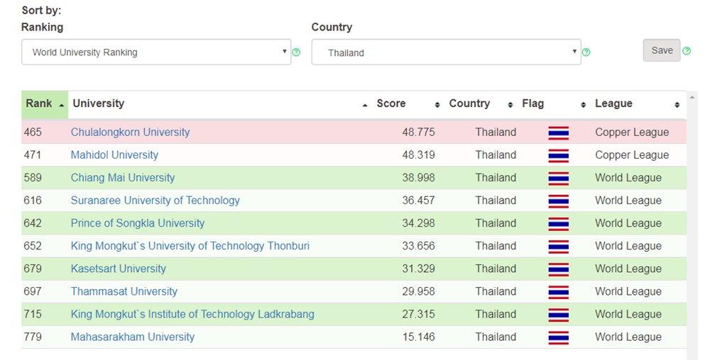 10 มหาวิทยาลัยไทย ติดอันดับมหาวิทยาลัยระดับโลก 2018