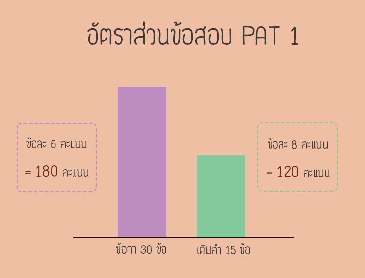 ข้อสอบPAT 1