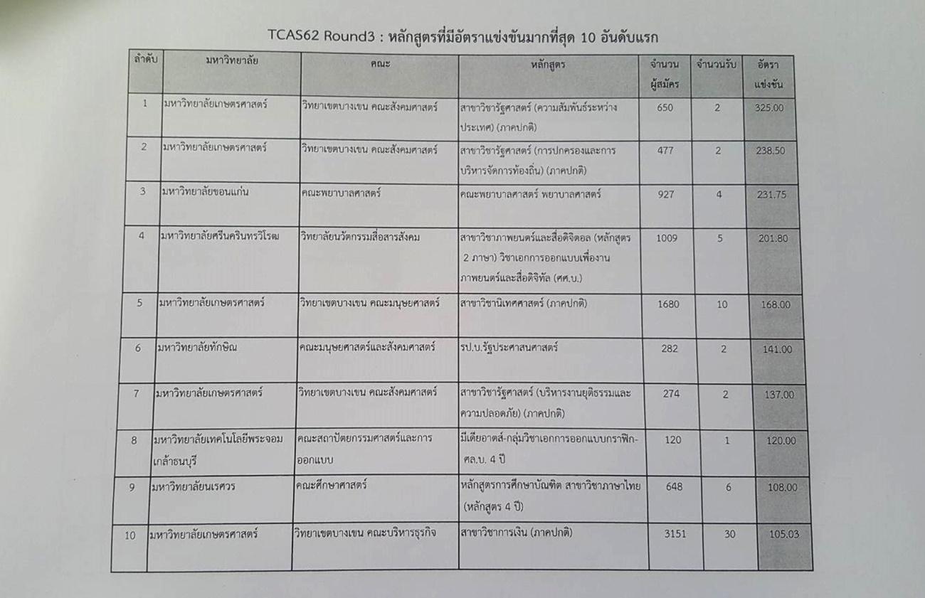 ทปอ. แถลงการณ์ ผลการคัดเลือก TCAS รอบที่ 1 - รอบที่ 4