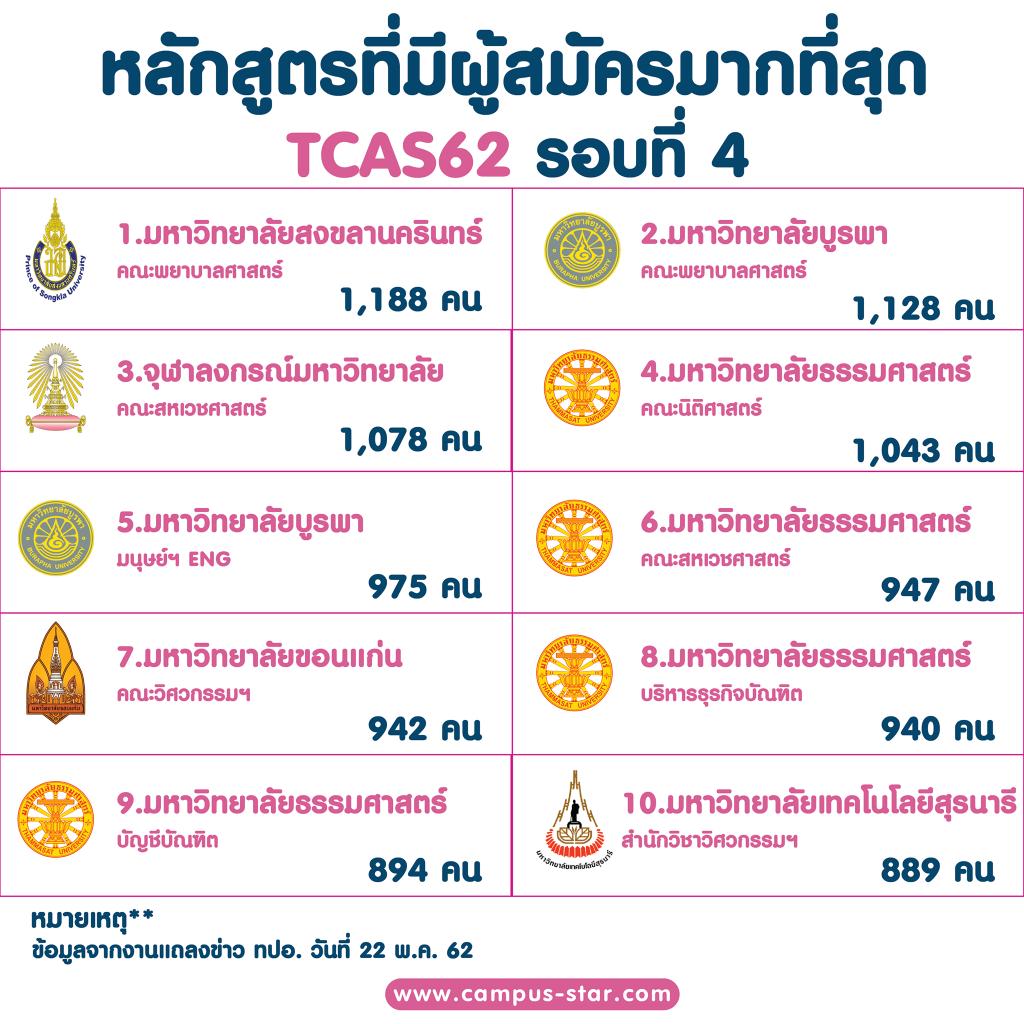 หลักสูตรที่มีผู้สมัครมากที่สุด TCAS62 รอบที่ 4