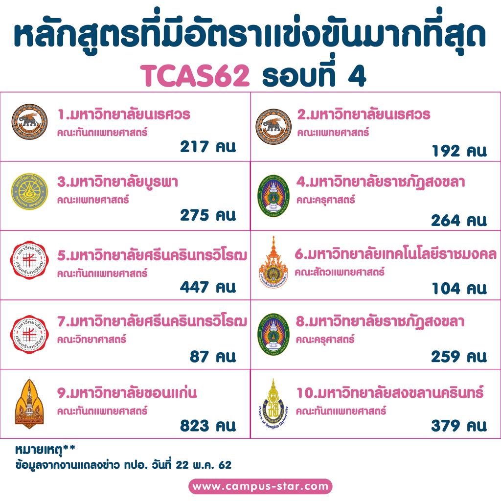 หลักสูตรที่มีอัตราการแข่งขันมากที่สุด TCAS62 รอบที่ 4