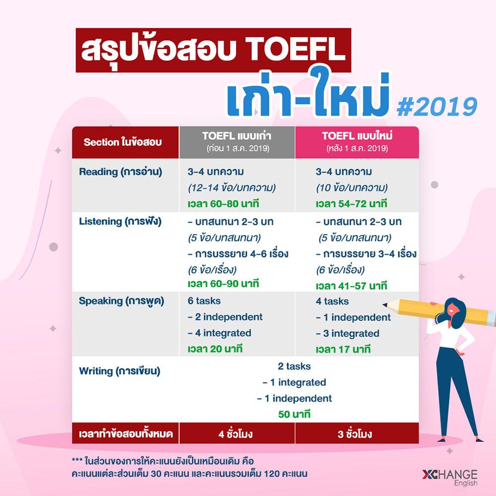 ข้อสอบ TOEFL iBT ฉบับใหม่ 2019