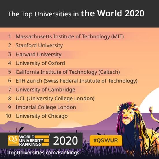 10 อันดับแรก มหาวิทยาลัยชั้นนำของโลก 2020