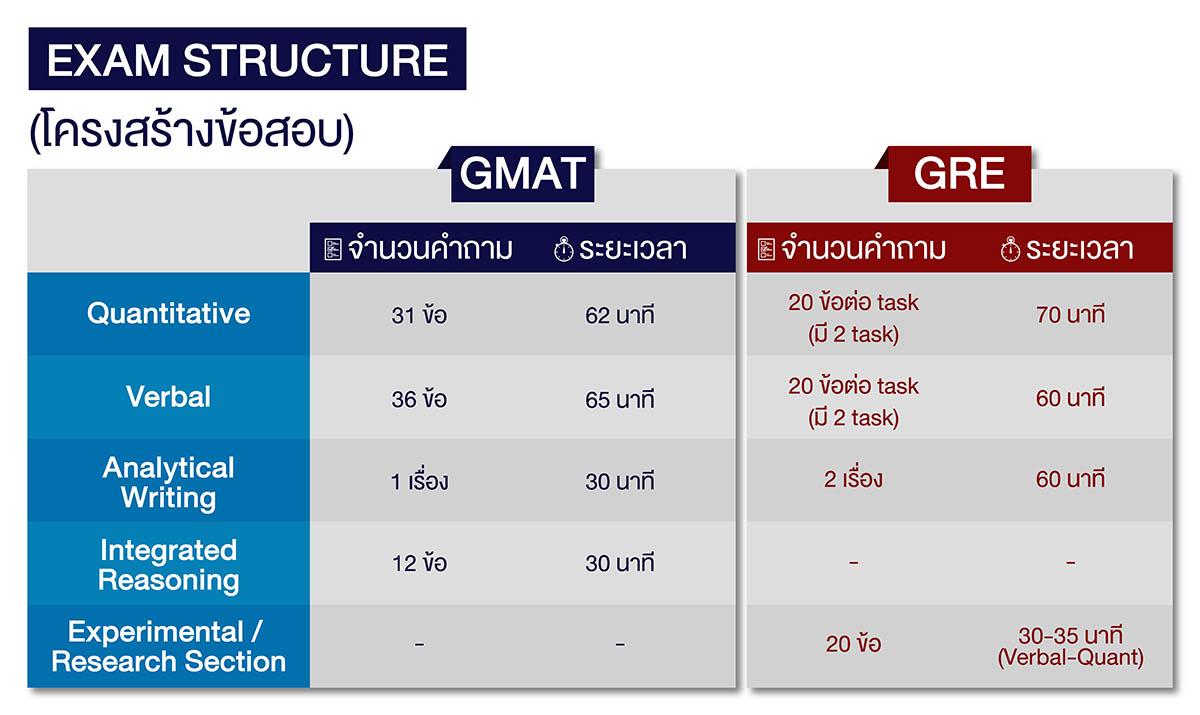 โครงสร้างข้อสอบ GMAT และ GRE