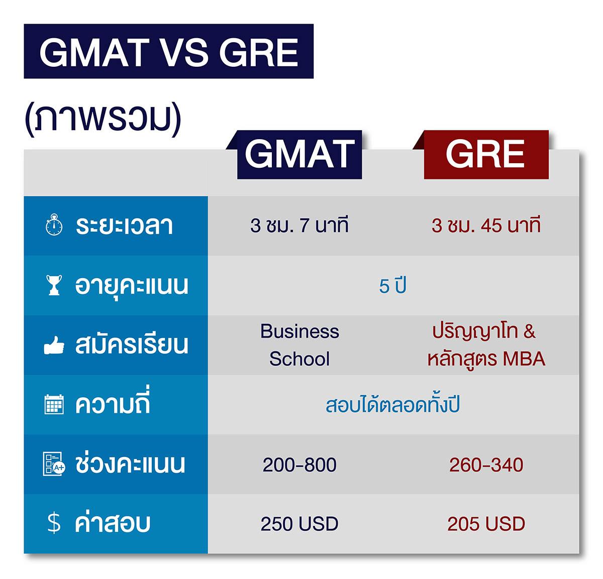ภาพรวมข้อสอบ GMAT และ GRE
