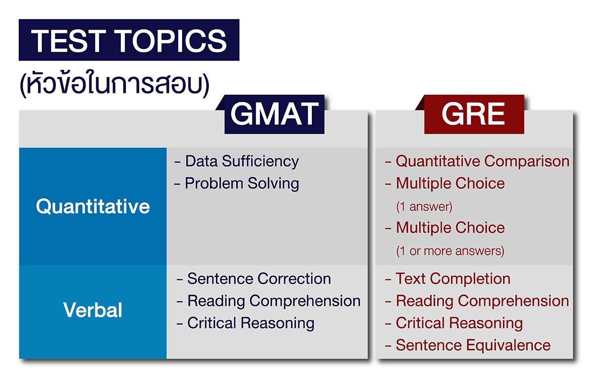 หัวข้อต่างๆ ในข้อสอบ GMAT และ GRE