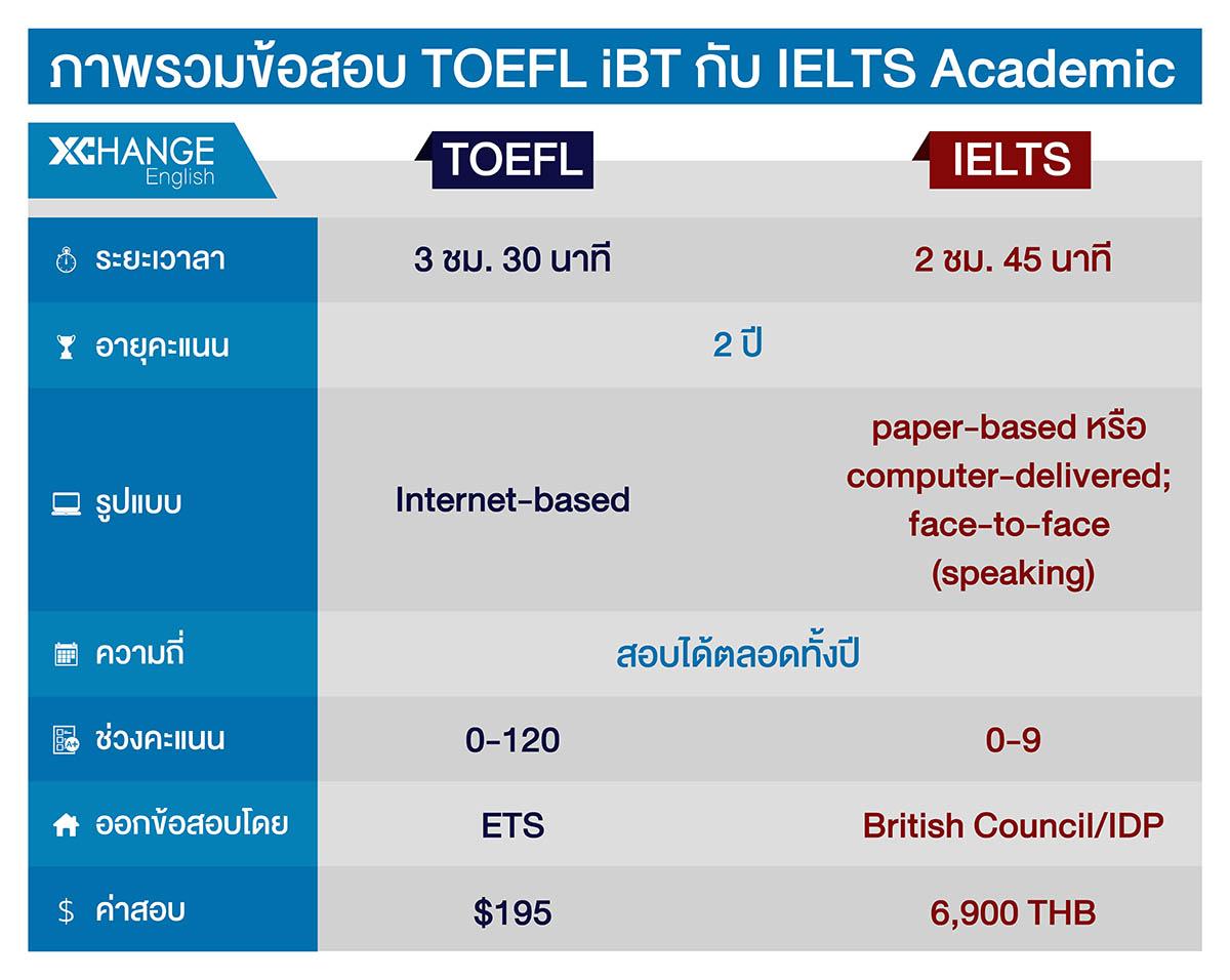 เปรียบเทียบภาพรวมข้อสอบ TOEFL และ IELTS