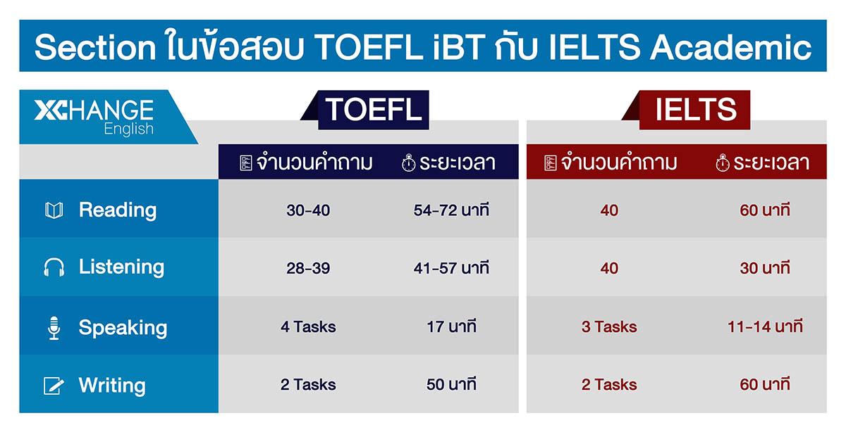 เปรียบเทียบ Sections ต่าง ๆ ในข้อสอบ TOEFL และ IELTS
