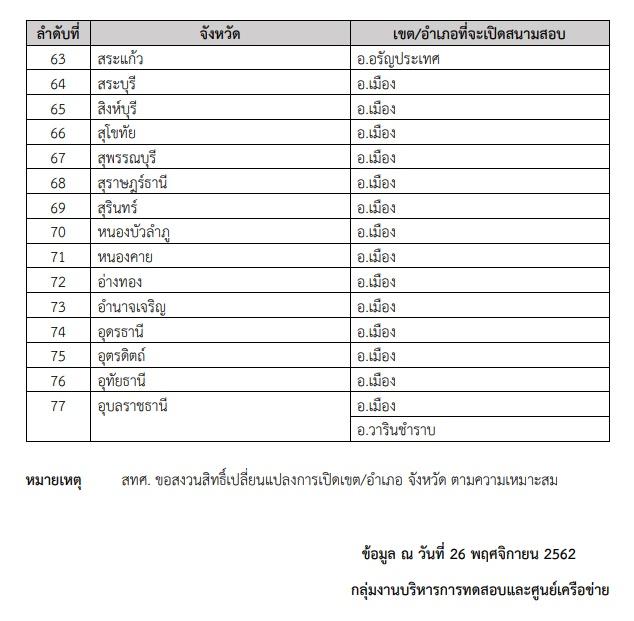 รายชื่อสนามสอบ วิชาสามัญ 9 วิชา ปี 2563