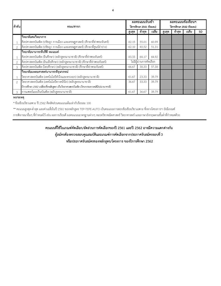 มธ. ประกาศคะแนนสูง-ต่ำ ผู้ที่ผ่านคัดเลือก TCAS รอบที่ 3 ปี 61 - ข้อเขียนวิชาเฉพาะ ปี 62