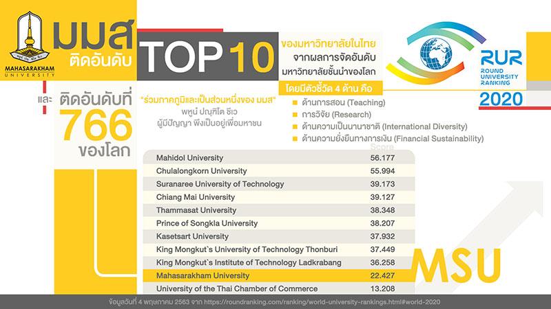 ม.มหาสารคาม ติดโผ TOP 10 ในไทย - มหาวิทยาลัยชั้นนำของโลก 2020