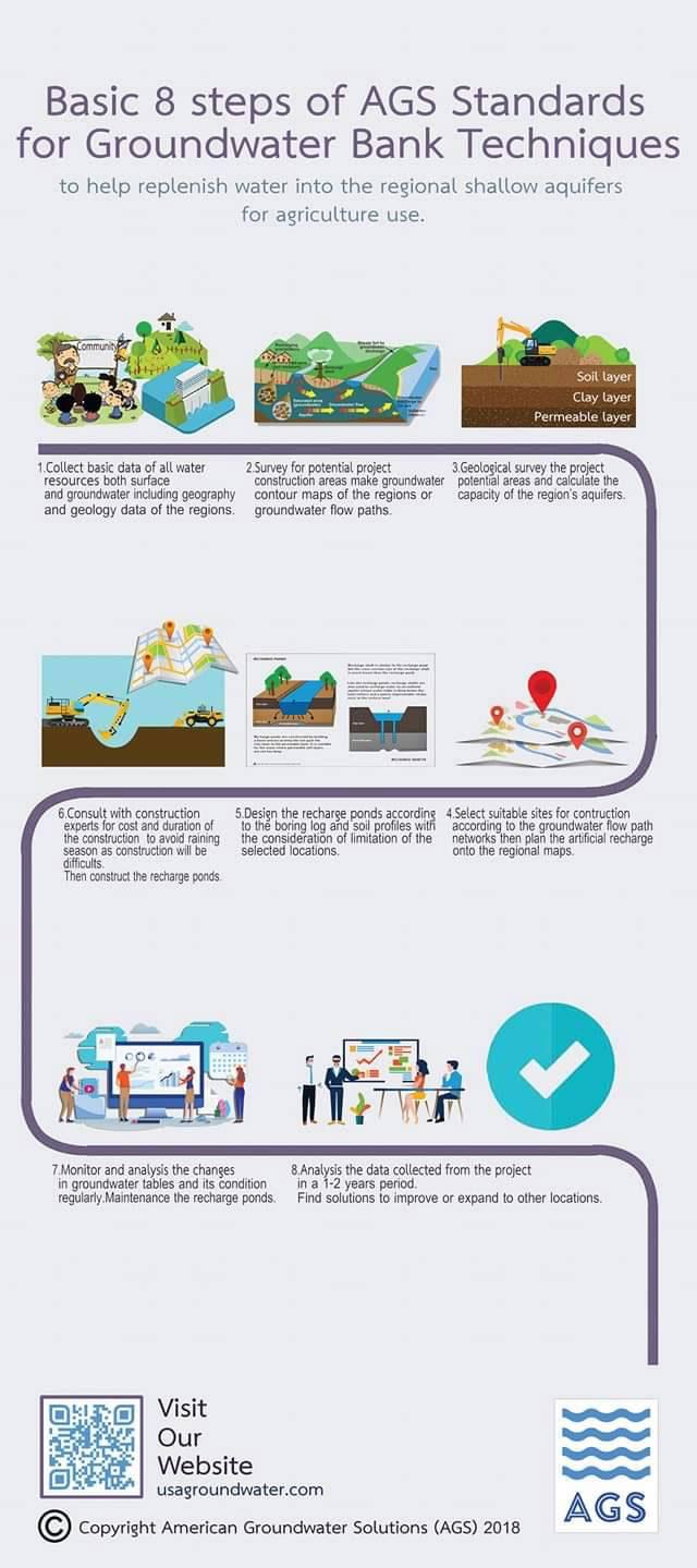 8ขั้นตอนการทำธนาคารน้ำใต้ดิน โดย AGS
