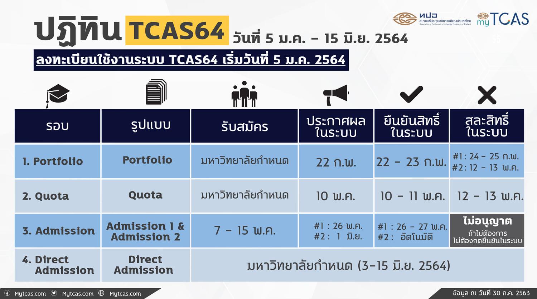 กำหนดการ TCAS64