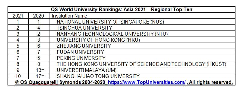 ผลการจัดอันดับมหาวิทยาลัยในเอเชีย ประจำปี 2021 - QS