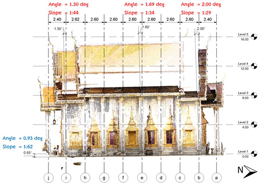 รูปด้านทิศตะวันออก แสดงความโน้มเอียงของพระอุโบสถ