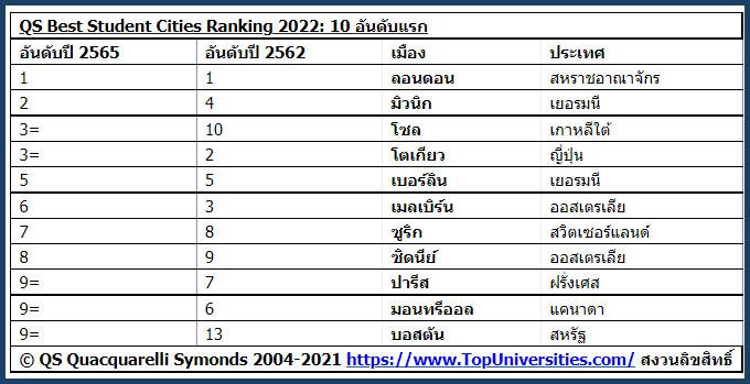 เมืองนักศึกษาที่ดีที่สุดในโลก ประจำปี 2565